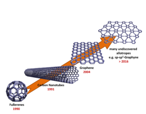 Figure 1: The world of synthetic carbon allotropes. Fullerenes (1990) represent the most intensely investigated class. Carbon nanotubes (1991) and especially graphene (2004) exhibit most promising materials properties. Thinking of the future, there are a huge number of elusive carbon modifications, whose predicted properties are unprecedented.