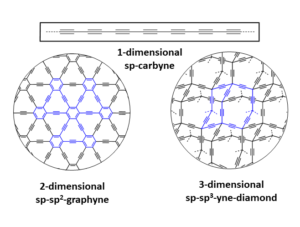 Figure 2: Examples for sp-, sp2-, and sp3- connection schemes leading to the new SCAs carbyne, graphyne, and yne-diamond.